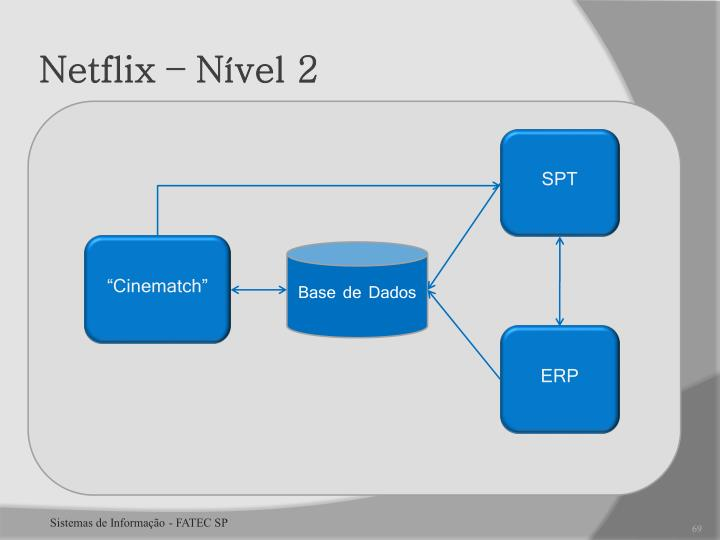 Netflix – Nível 2