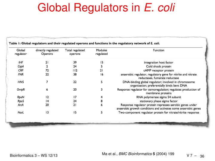 Global Regulators in