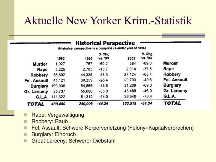 Aktuelle New Yorker Krim.-Statistik