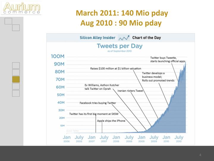 March 2011: 140 Mio pday