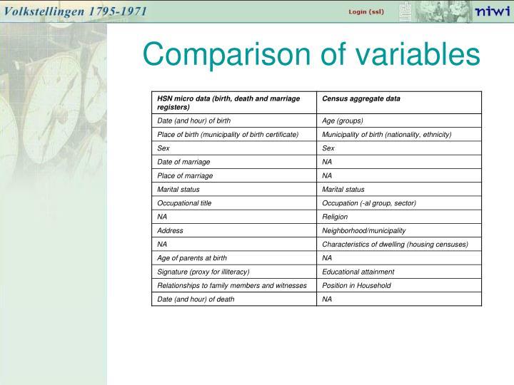 Comparison of variables