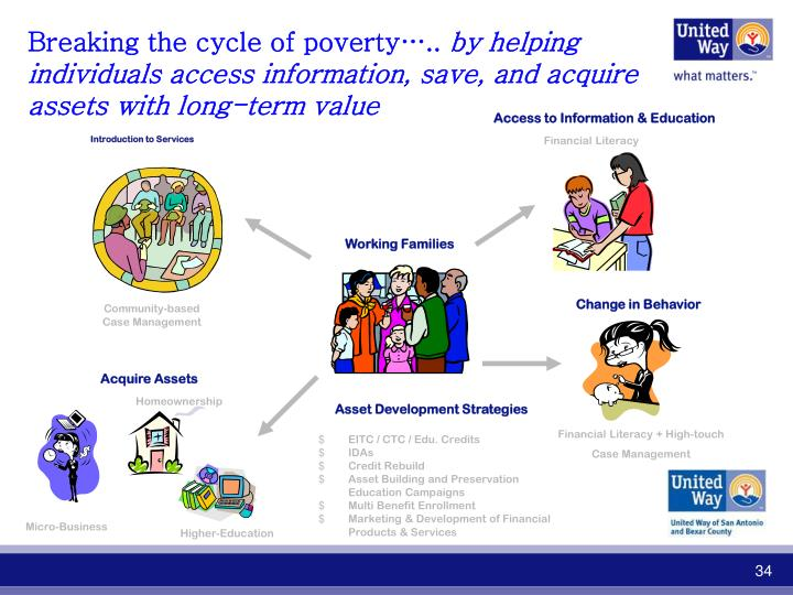 Breaking the cycle of poverty…..