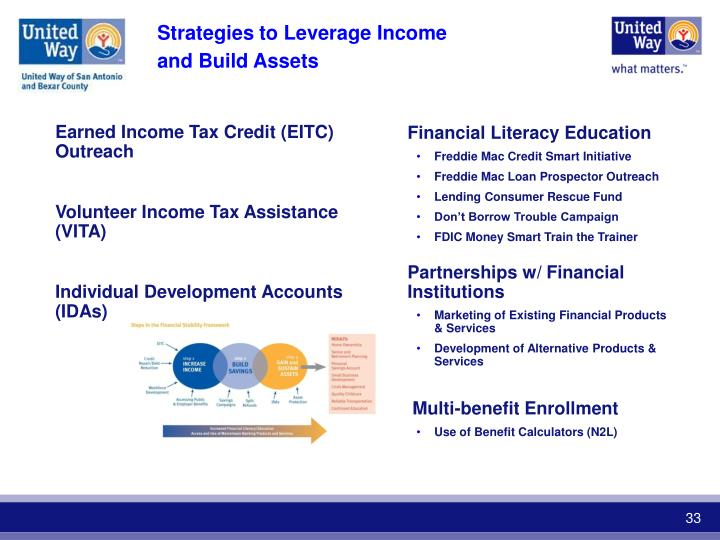 Earned Income Tax Credit (EITC) Outreach