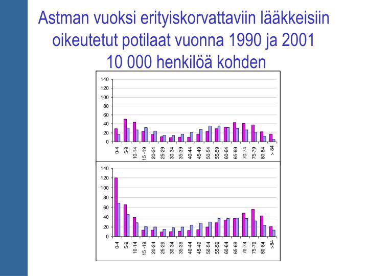 Astman vuoksi erityiskorvattaviin lääkkeisiin oikeutetut potilaat vuonna 1990 ja 2001