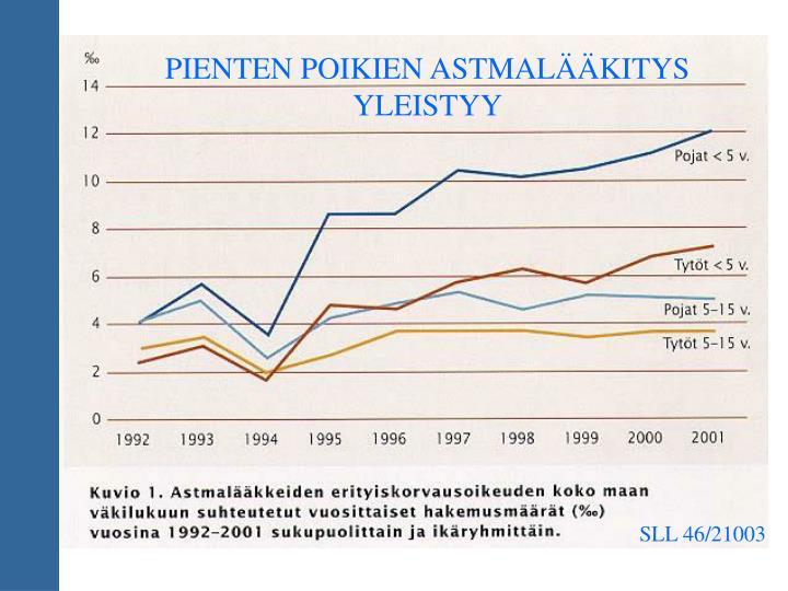 PIENTEN POIKIEN ASTMALÄÄKITYS YLEISTYY
