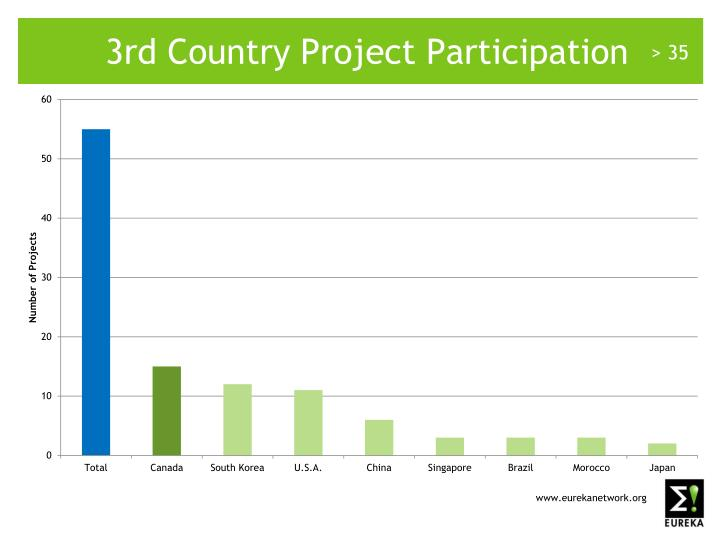 3rd Country Project Participation