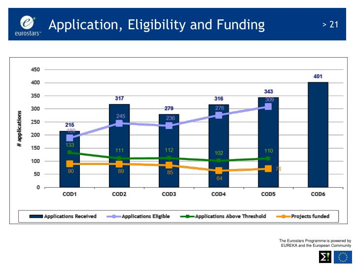 Application, Eligibility and Funding