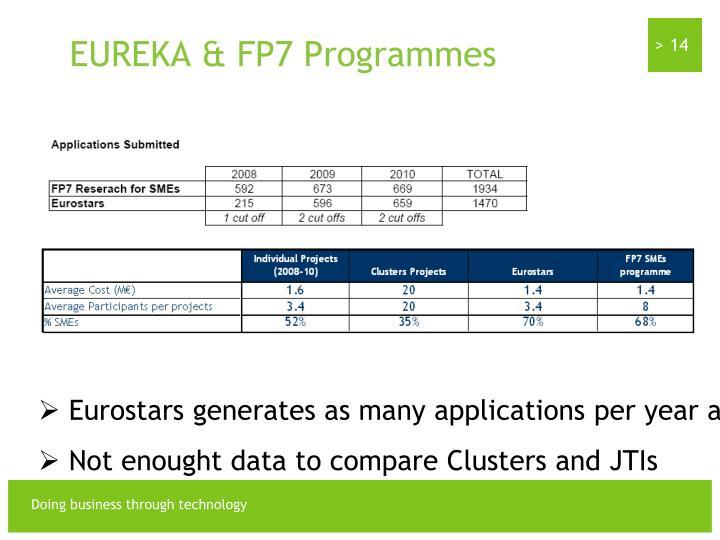 EUREKA & FP7 Programmes