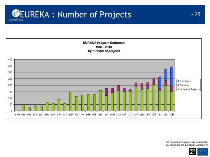 EUREKA : Number of Projects
