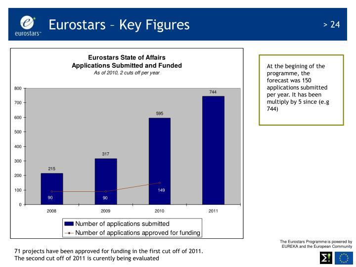 Eurostars – Key Figures