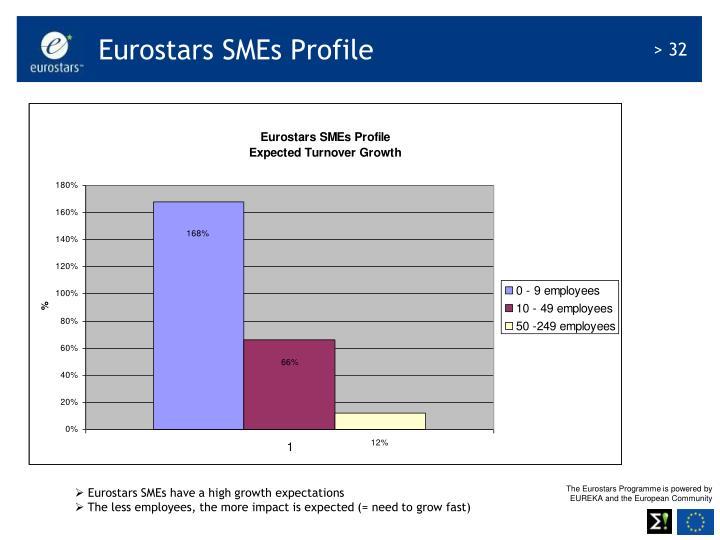 Eurostars SMEs Profile