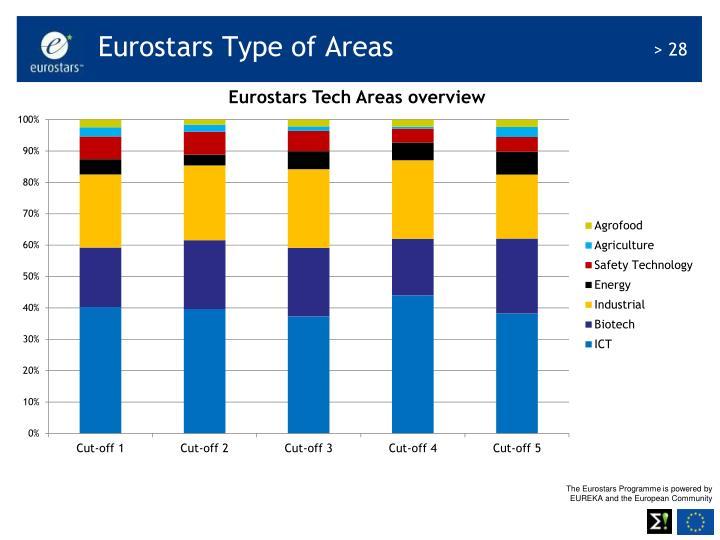 Eurostars Type of Areas