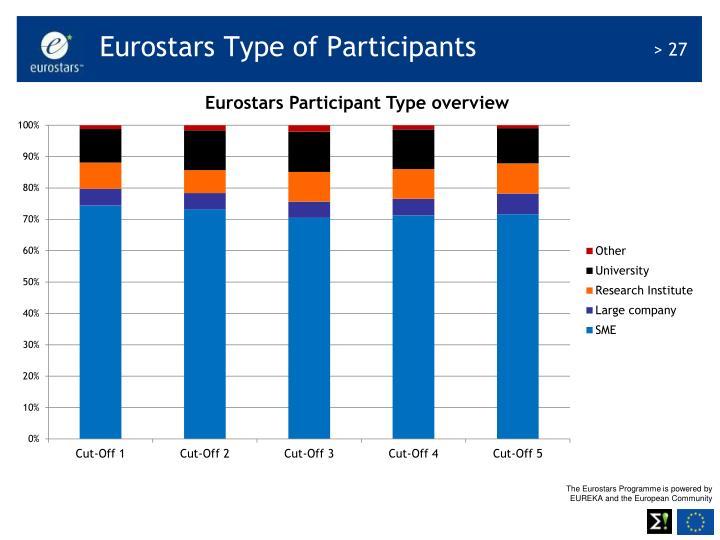 Eurostars Type of Participants