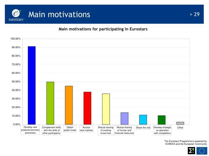 Main motivations