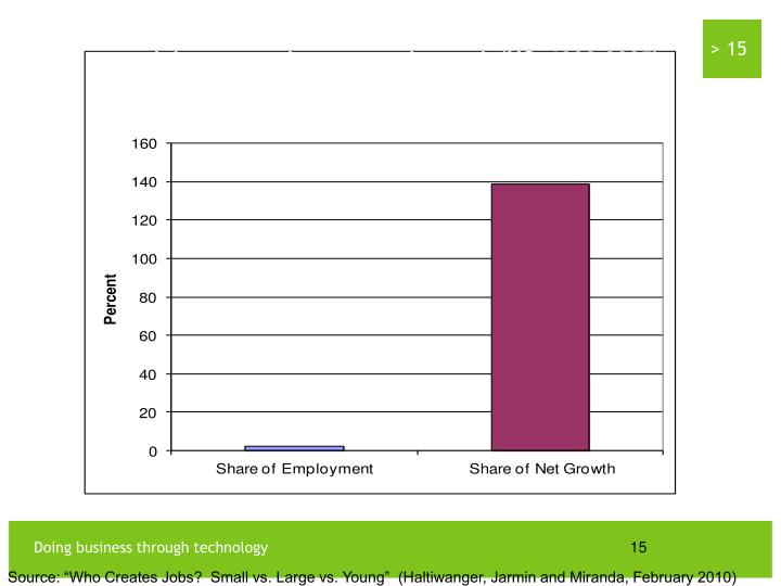 Contribution of business start-ups to overall employment and the net employment and growth (US, 1992-2005)