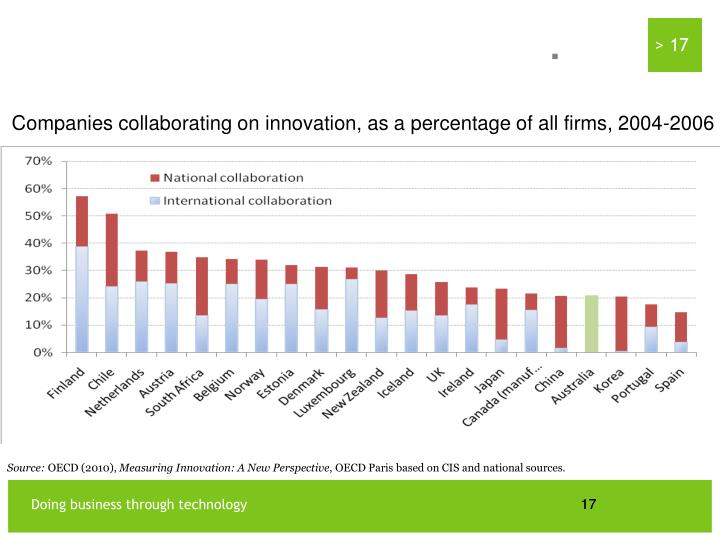 Firms collaborate with each other