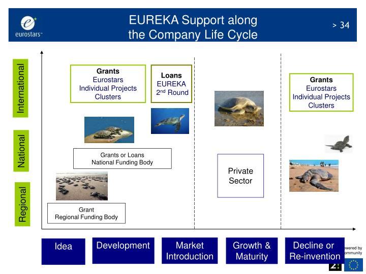 EUREKA Support along