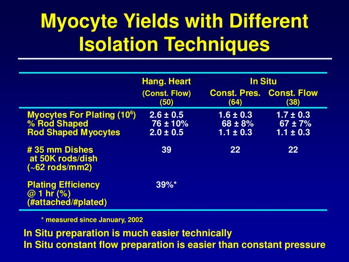 Myocyte Yields with Different