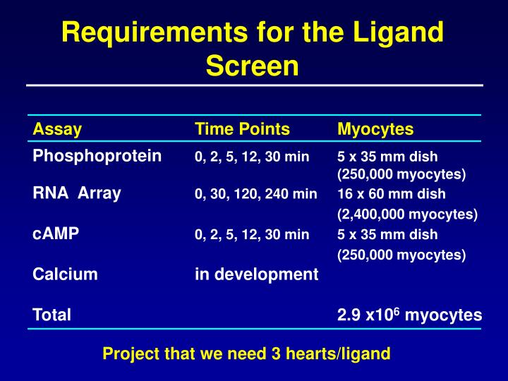 Requirements for the Ligand