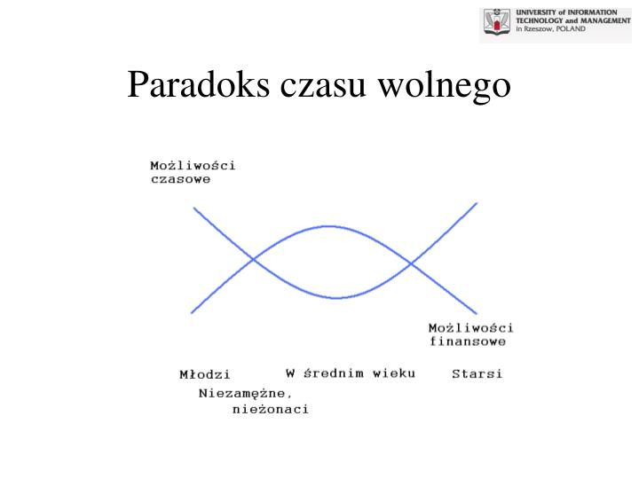 Paradoks czasu wolnego