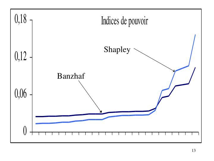 Shapley