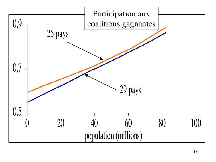 Participation aux coalitions gagnantes