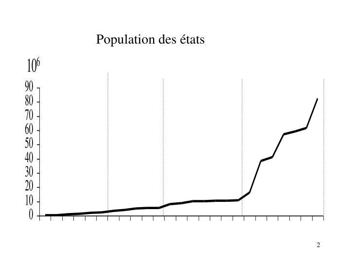 Population des états