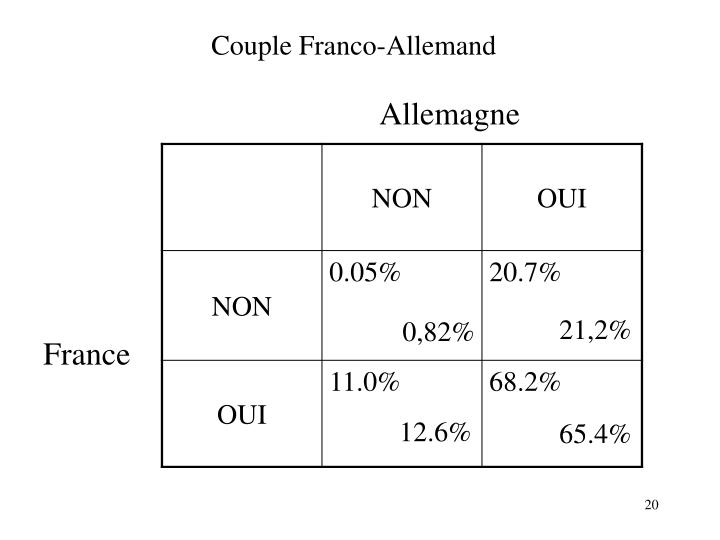 Couple Franco-Allemand