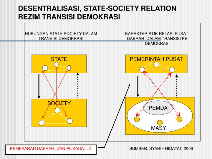HUBUNGAN STATE-SOCIETY DALAM TRANSISI DEMOKRASI