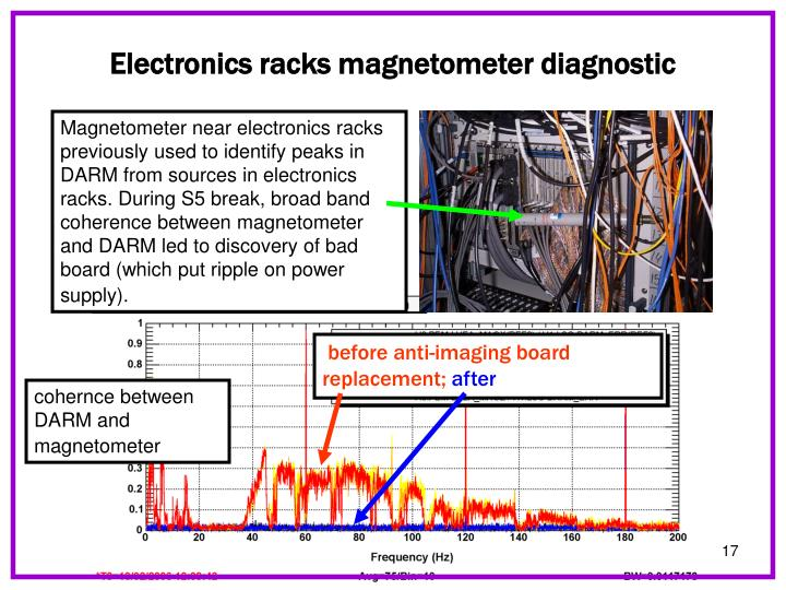 Electronics racks magnetometer diagnostic