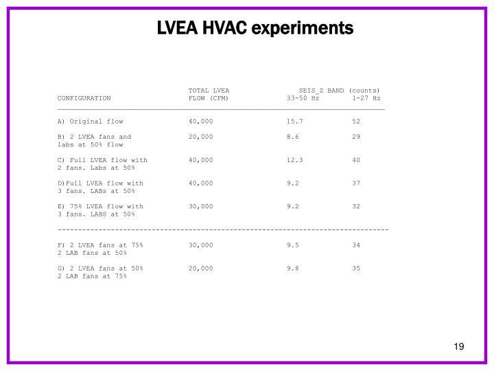 LVEA HVAC experiments