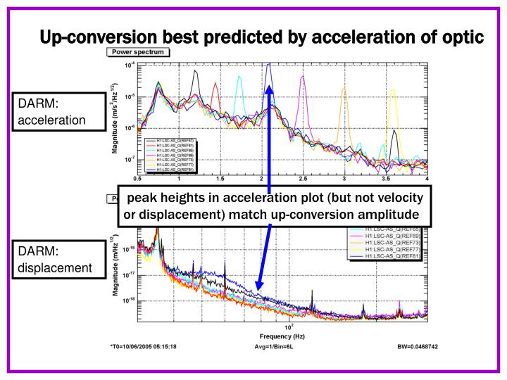 Up-conversion best predicted by acceleration of optic