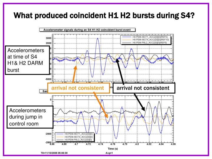 What produced coincident H1 H2 bursts during S4?