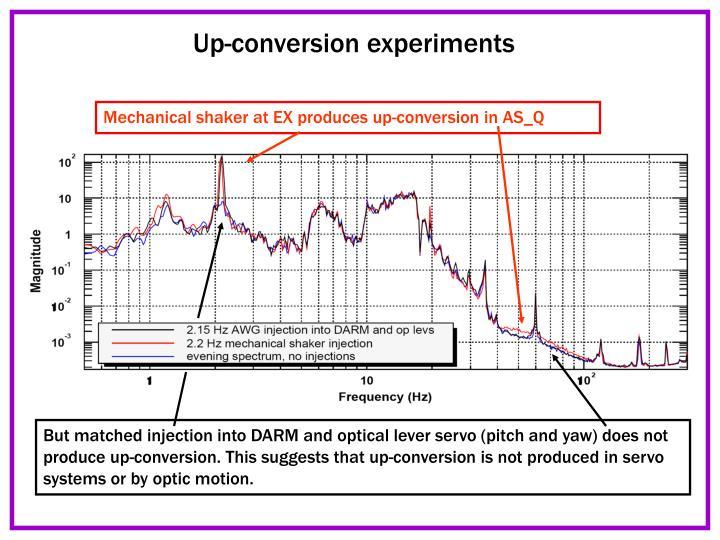 Up-conversion experiments