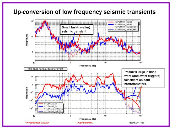 Up-conversion of low frequency seismic transients