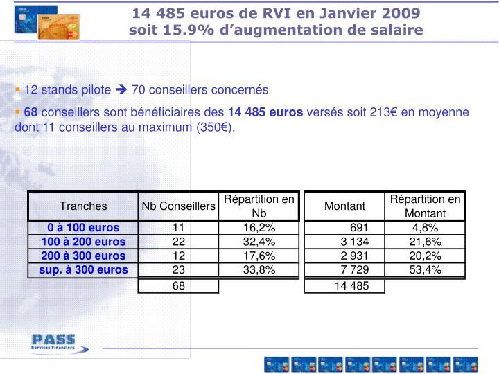 14 485 euros de RVI en Janvier 2009