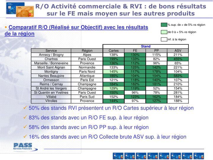 R/O Activité commerciale & RVI : de bons résultats sur le FE mais moyen sur les autres produits