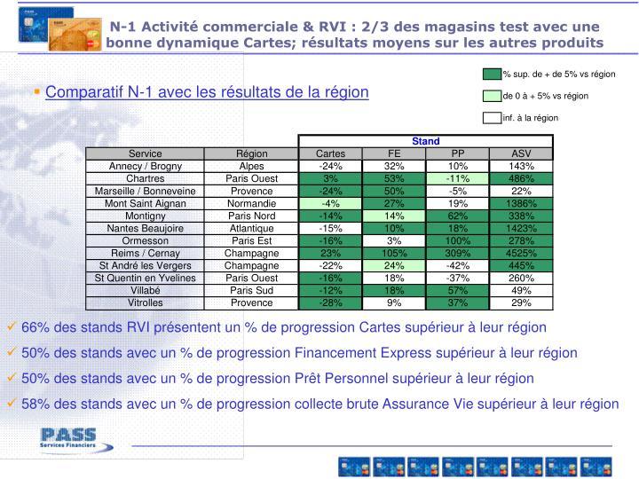 N-1 Activité commerciale & RVI : 2/3 des magasins test avec une bonne dynamique Cartes; résultats moyens sur les autres produits