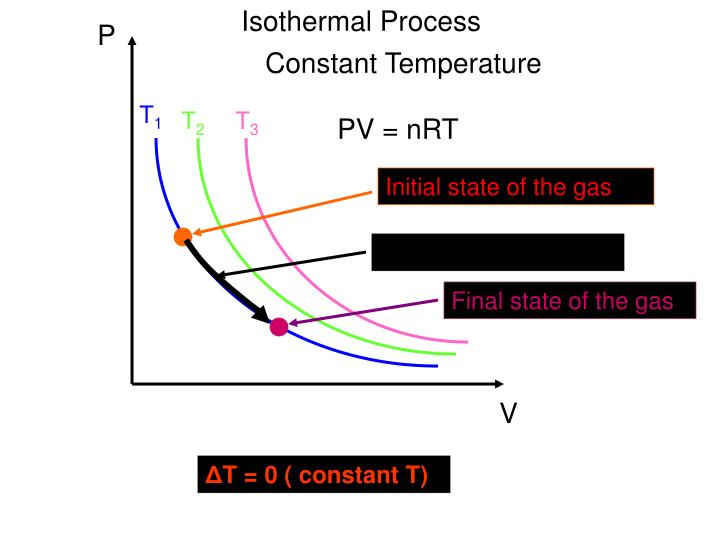Isothermal Process