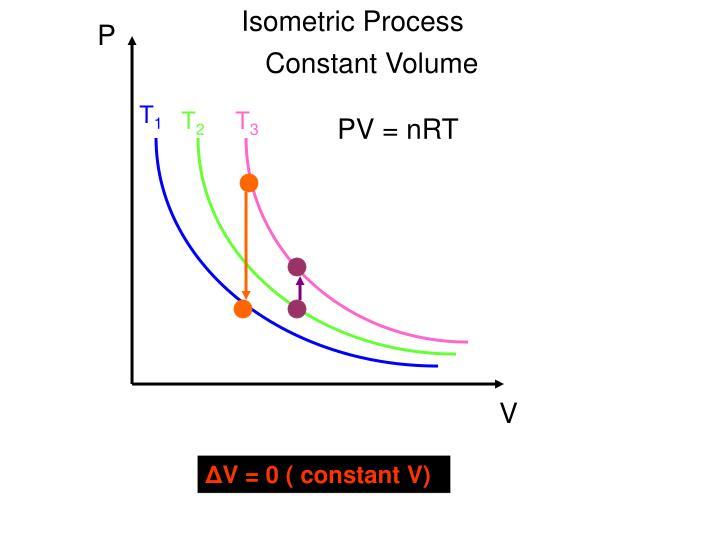 Isometric Process