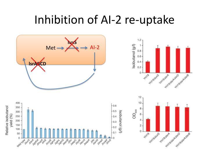 Inhibition of AI-2 re-uptake