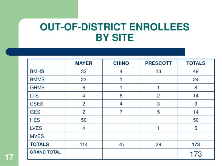 OUT-OF-DISTRICT ENROLLEES
