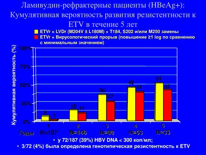 ETVr = LVDr (M204V ± L180M) + T184, S202