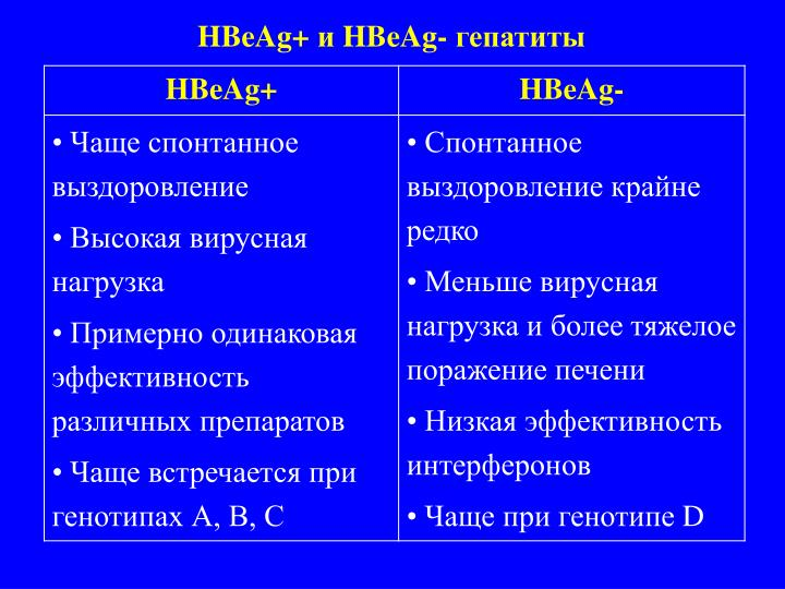HBeAg+