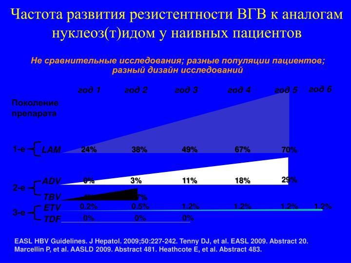 Частота развития резистентности ВГВ к аналогам нуклеоз(т)идом у наивных пациентов