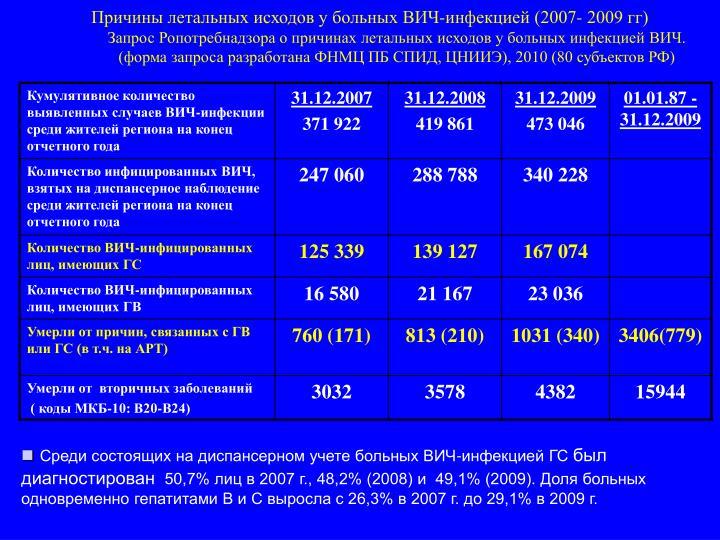 Причины летальных исходов у больных ВИЧ-инфекцией (2007- 2009 гг)