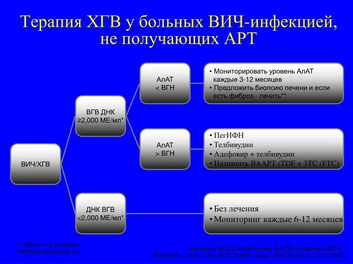 Терапия ХГВ у больных ВИЧ-инфекцией, не получающих АРТ