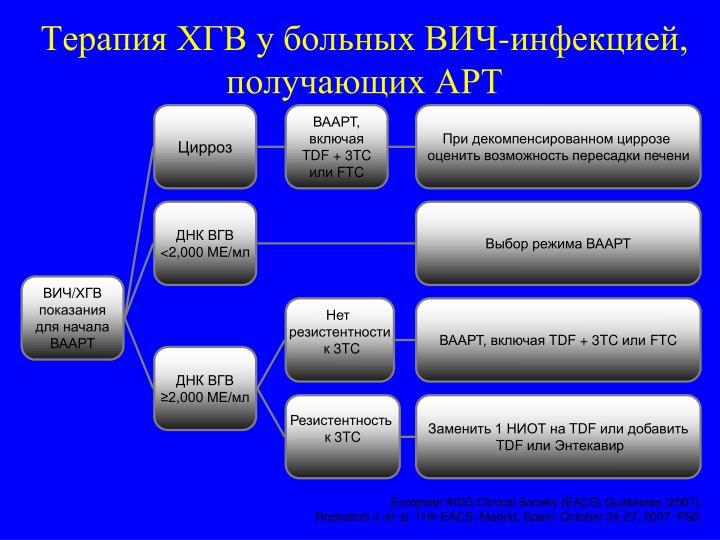 Терапия ХГВ у больных ВИЧ-инфекцией, получающих АРТ
