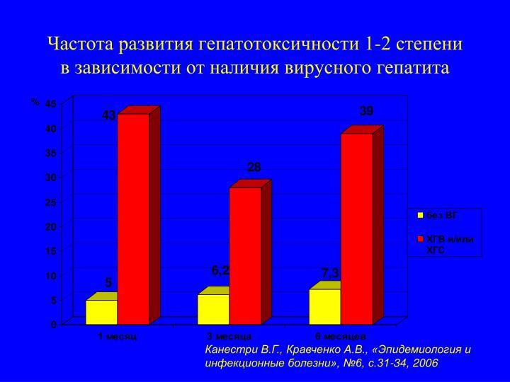 Частота развития гепатотоксичности 1-2 степени в зависимости от наличия вирусного гепатита