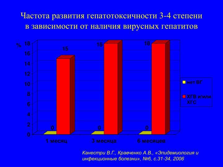 Частота развития гепатотоксичности 3-4 степени в зависимости от наличия вирусных гепатитов